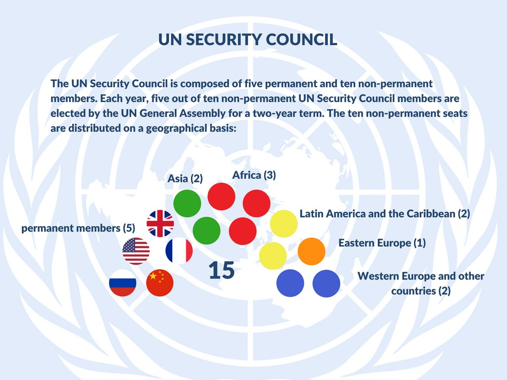 Ministry Of Foreign Affairs On Twitter The Vote On Non Permament Unsc Members Has Just