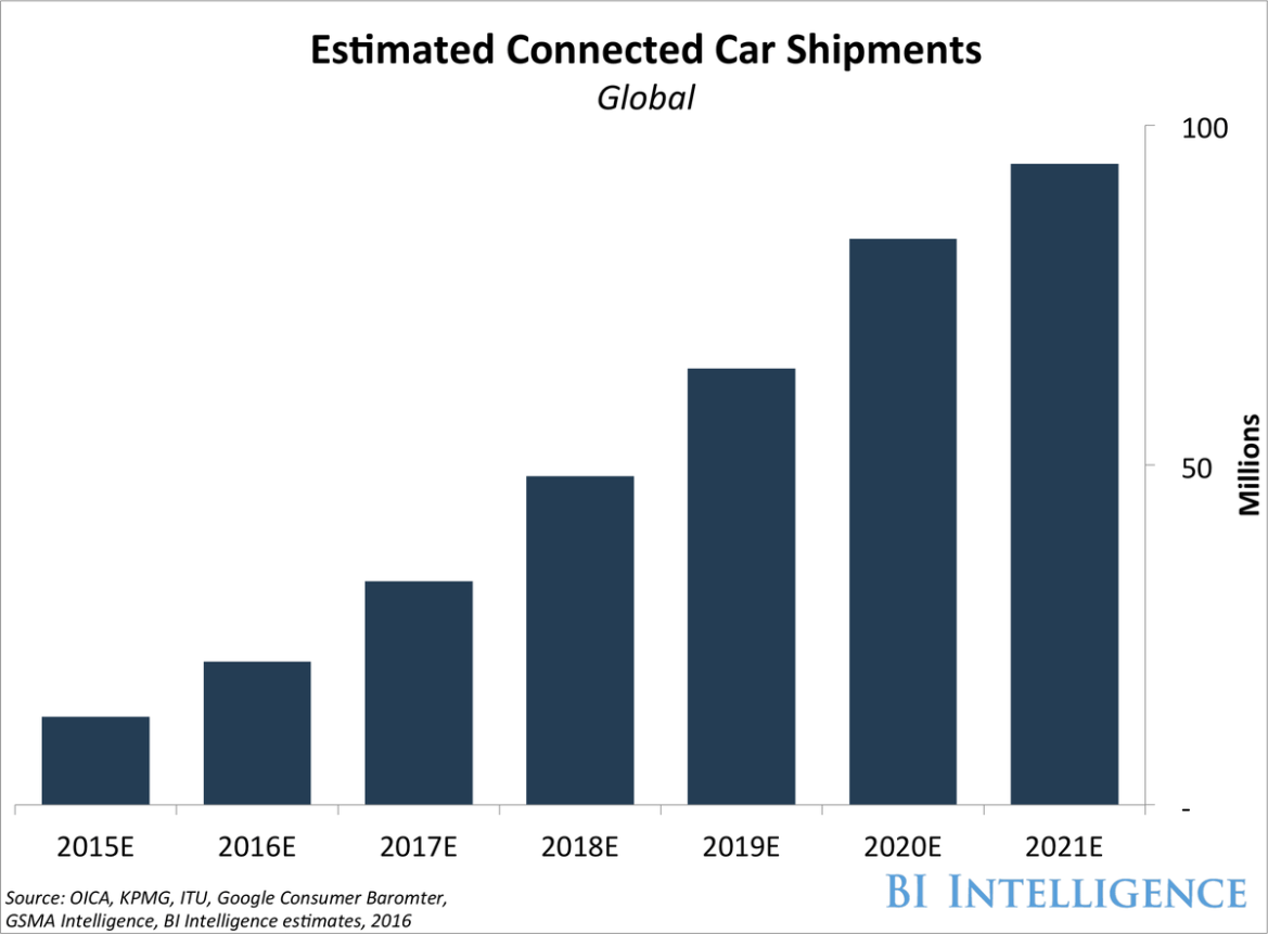 THE CONNECTED CAR REPORT  #defstar5 #makeyourownlane #Mpgvip #AI #IoT #car #Tech #data