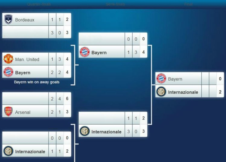 Uefa Champions League Bracket - Soccer Uefa Champions ...