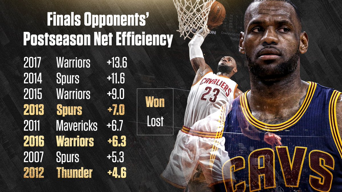 Each Of Lebron James 8 Nba Finals Opponents Had A Better