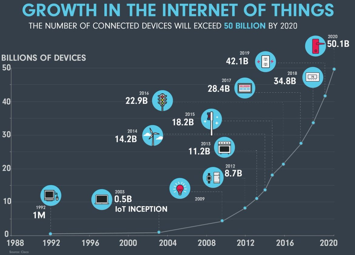 Growth in the internet of things by @NCTAitv #iot #M2M #IIoT #tech