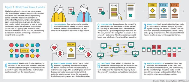 #Blockchain Will Disrupt Every Industry