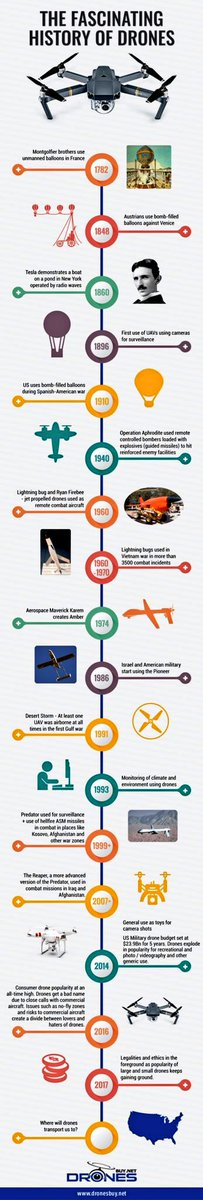 The History of #Drones – From 1782! #drone #aviation #UAV #IoT  … @BourseetTrading