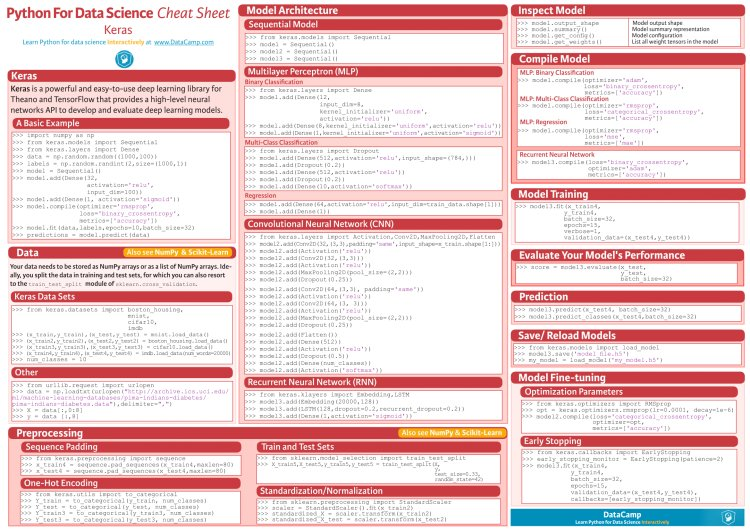 #DeepLearning Cheat Sheet (using Python Libraries) #abdsc