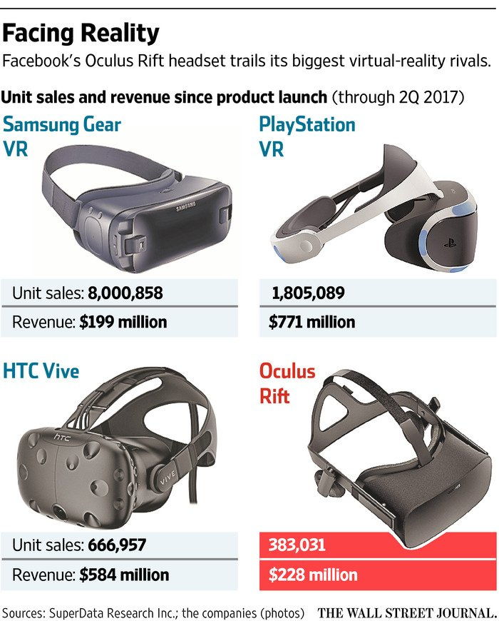 Facebook again cuts price of Oculus Rift VR headset   via @WSJ
