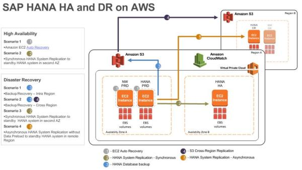 amazon web services and sap - 1024×580