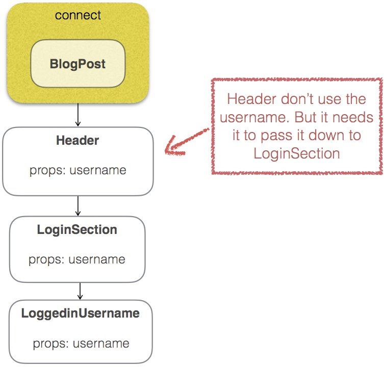 I wrote about when and how to use presentational/container components #reactjs #redux