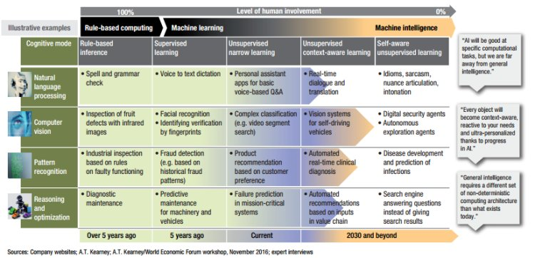 Development of #AI and its future state