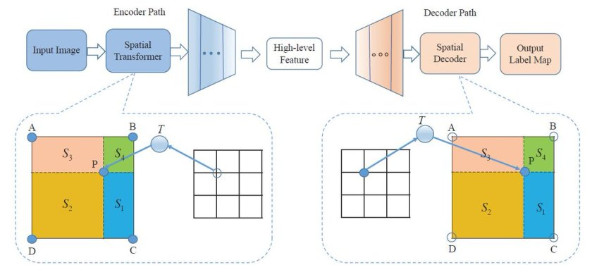 Official #TensorFlow implementation of Dense Transformer Networks