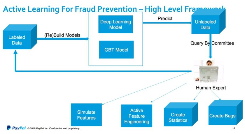 How advanced #machinelearning algorithms are applied at @PayPal for #fraud prevention.   ?