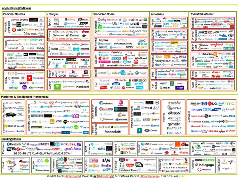 The Power of the IoT Ecosystem @ThingWorx  #IoT #IIoT #ITRTG #Ecosystem #InternetOfThings