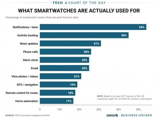 How People Are Using Their Smartwatches #IoT #mobile #tech