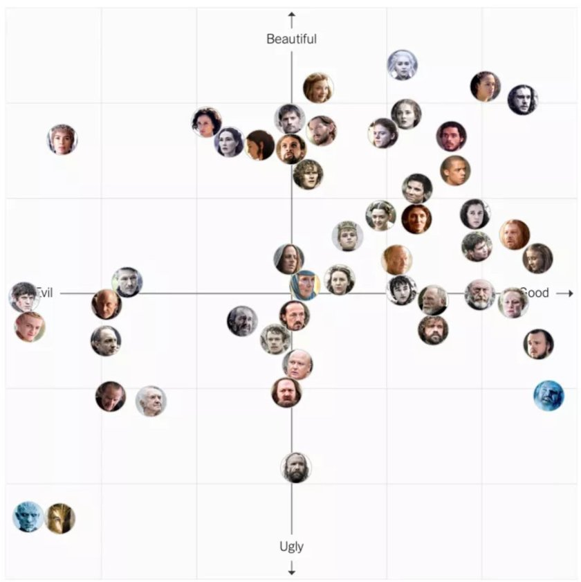 Game of Thrones character chart, you decide