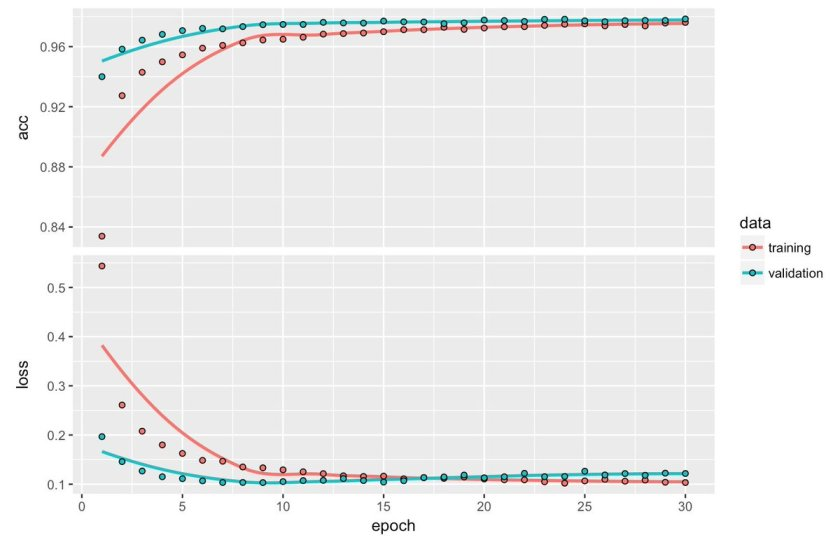 R interface to Keras, now on CRAN:  #deeplearning #keras #rstats