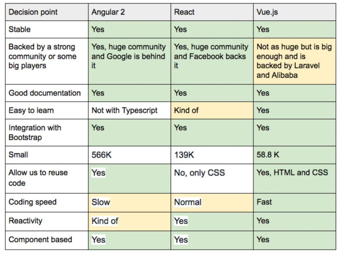 """""""Why we moved from Angular 2 to Vue.js (and why we didn't choose React)"""" by Rever Score"""