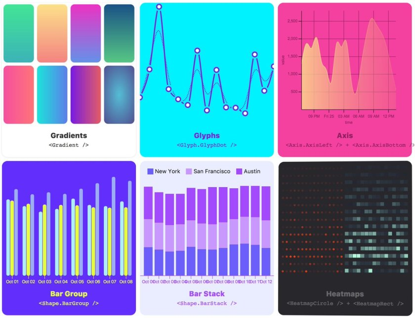a collection of reusable low-level visualization components for #reactjs    #d3js
