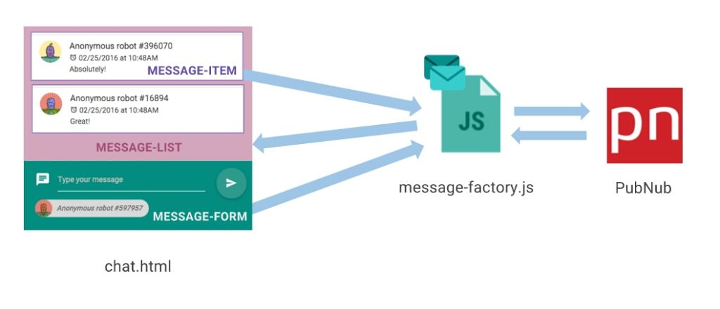 Building an #AngularJS Chat App with a User Roster Using Presence API  #javascript
