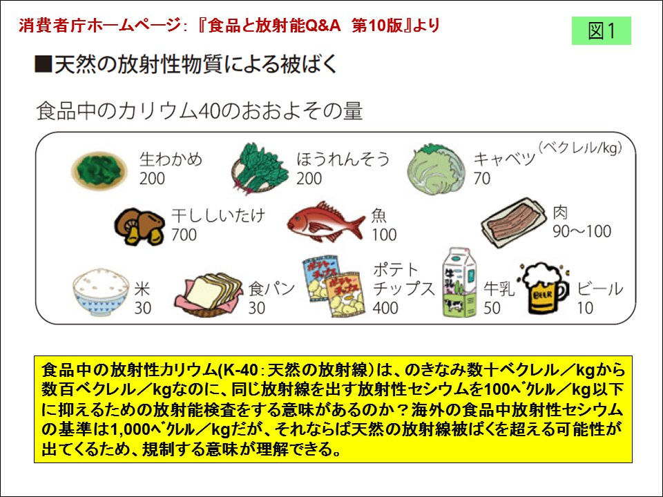 test ツイッターメディア - 【食の安全・安心Q&A】食の放射能汚染について①Q(消費者):福島県産の農産物や食品の放射能レベルは気にすべき健康リスクなのでしょうか?こたえはコチラ⇒ https://t.co/dD3bZkBcMChttps://t.co/1AB3fsx3Zx