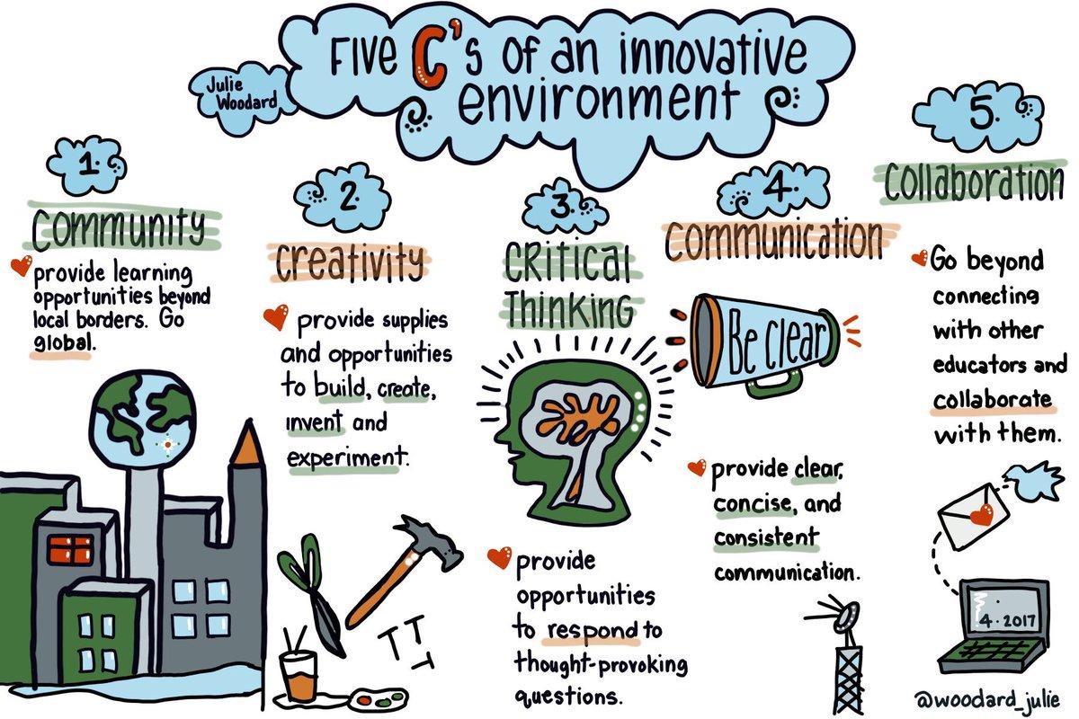 Julie Woodard On Twitter 5 C S Of An Innovative