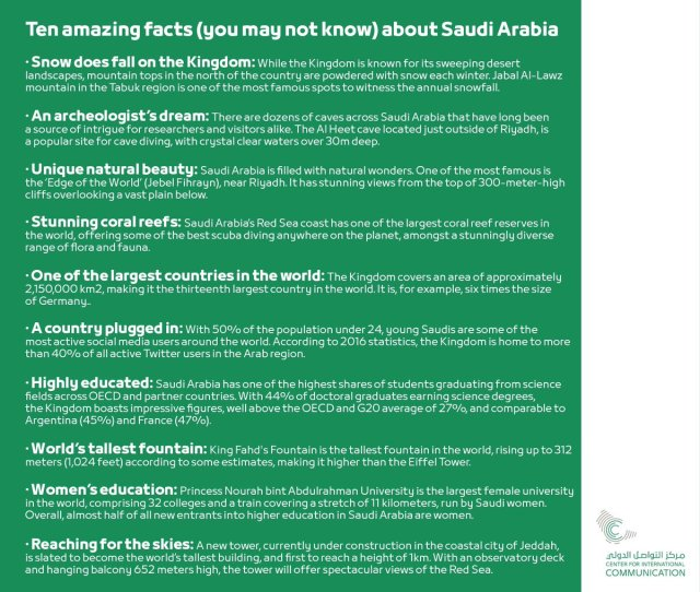 Cic Saudi Arabia On Twitter The Amazing Facts You May Not Know About Saudi Arabia Dyk Saudinationalday Wearesaudimosaic