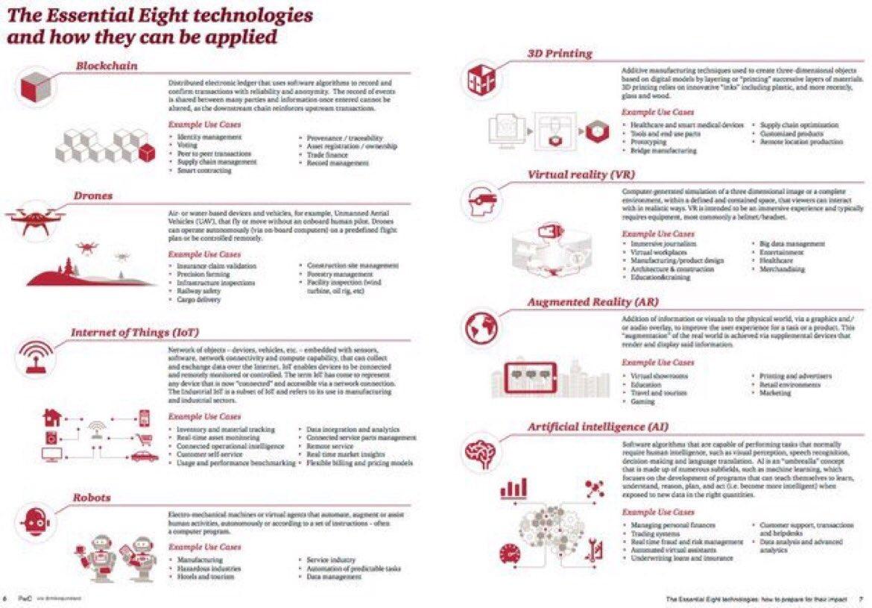 8 essential tech:  1 #AI 2 #IoT 3 #blockchain 4 drones 5 robots 6 AR 7 VR 8 3D print