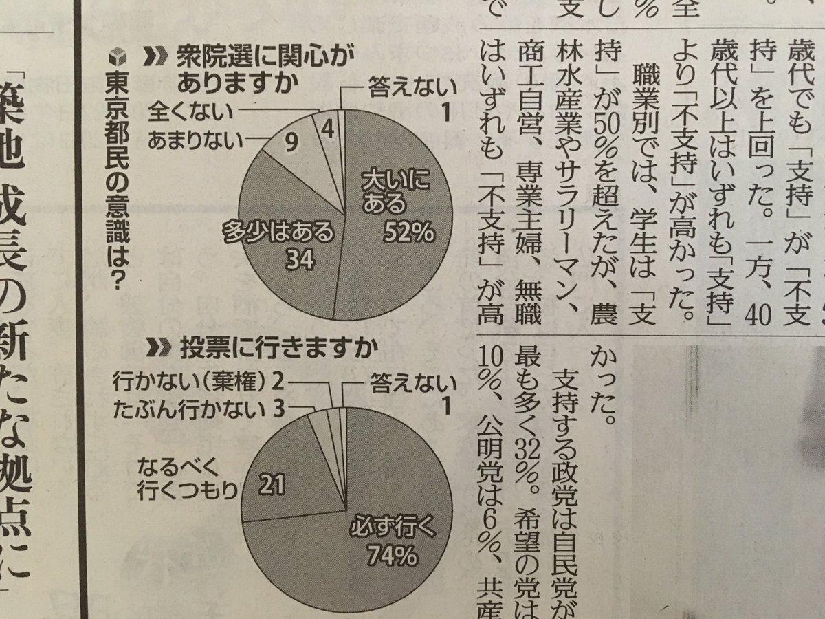 test ツイッターメディア - #au #刀剣乱舞 昨年総選挙 衆院選に関心ありますか?→86% 必ず投票に行く→74% 結果は53% 毎回同程度の投票率でした。 国民は騙されていました。 少数で何千万票のニセ票を書くために、 投票率を低く設定していました。 https://t.co/LyEdiT3XzG