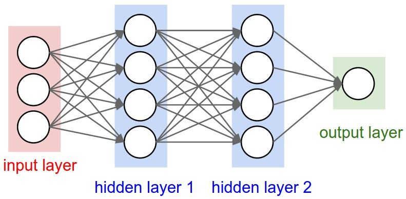 Neural Networks: The Backpropagation Algorithm. #BigData #MachineLearning #DataScience #AI