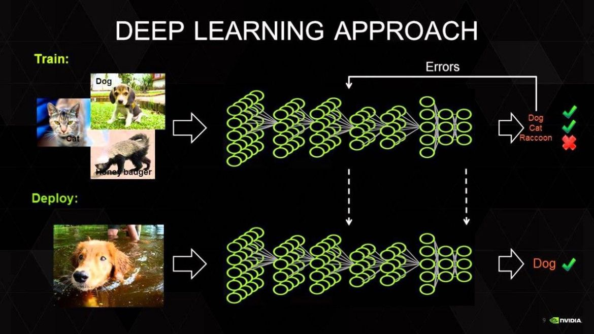 A Beginners Guide to #DeepLearning