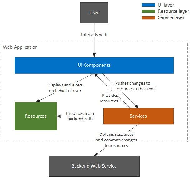 Developing a Web Application Using Angular (Part 2) - DZone Web Dev