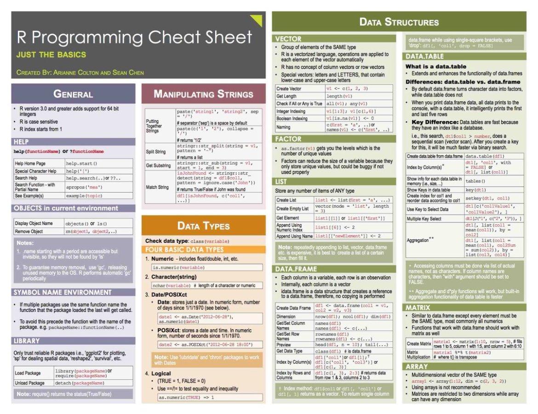 R and Python cheatsheets