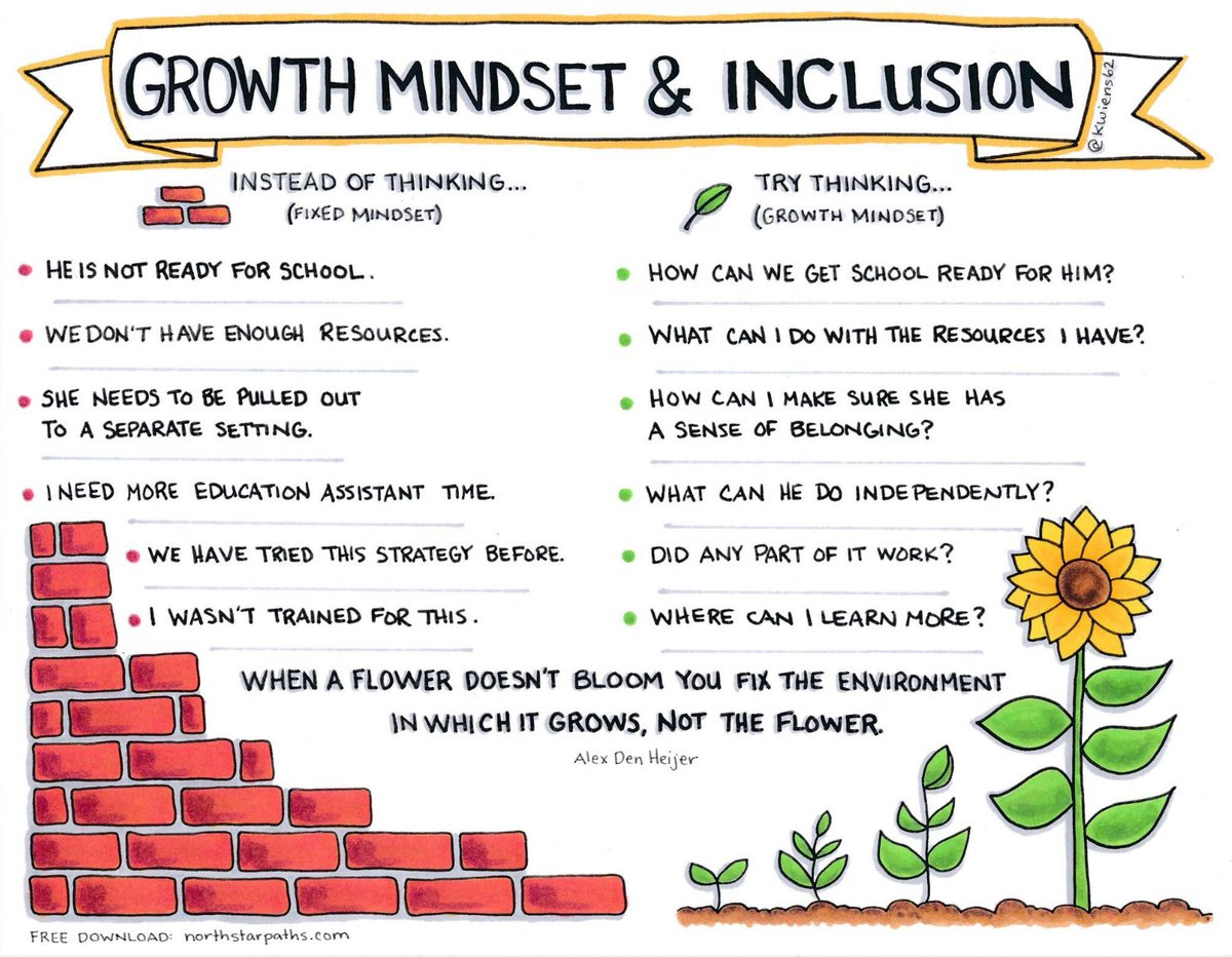 St James Chs On Twitter Great Quote On Growth Mindset