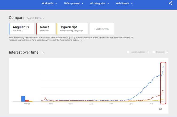 JavaScript Next Generation: the Stratospheric Rise of Popular JS Frameworks