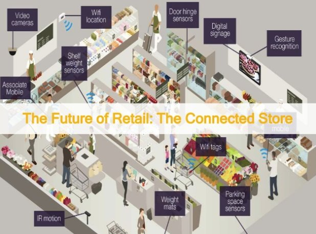Retail industry undergoes transformation with the IoT | #DigitalTransformation #IoT #RT
