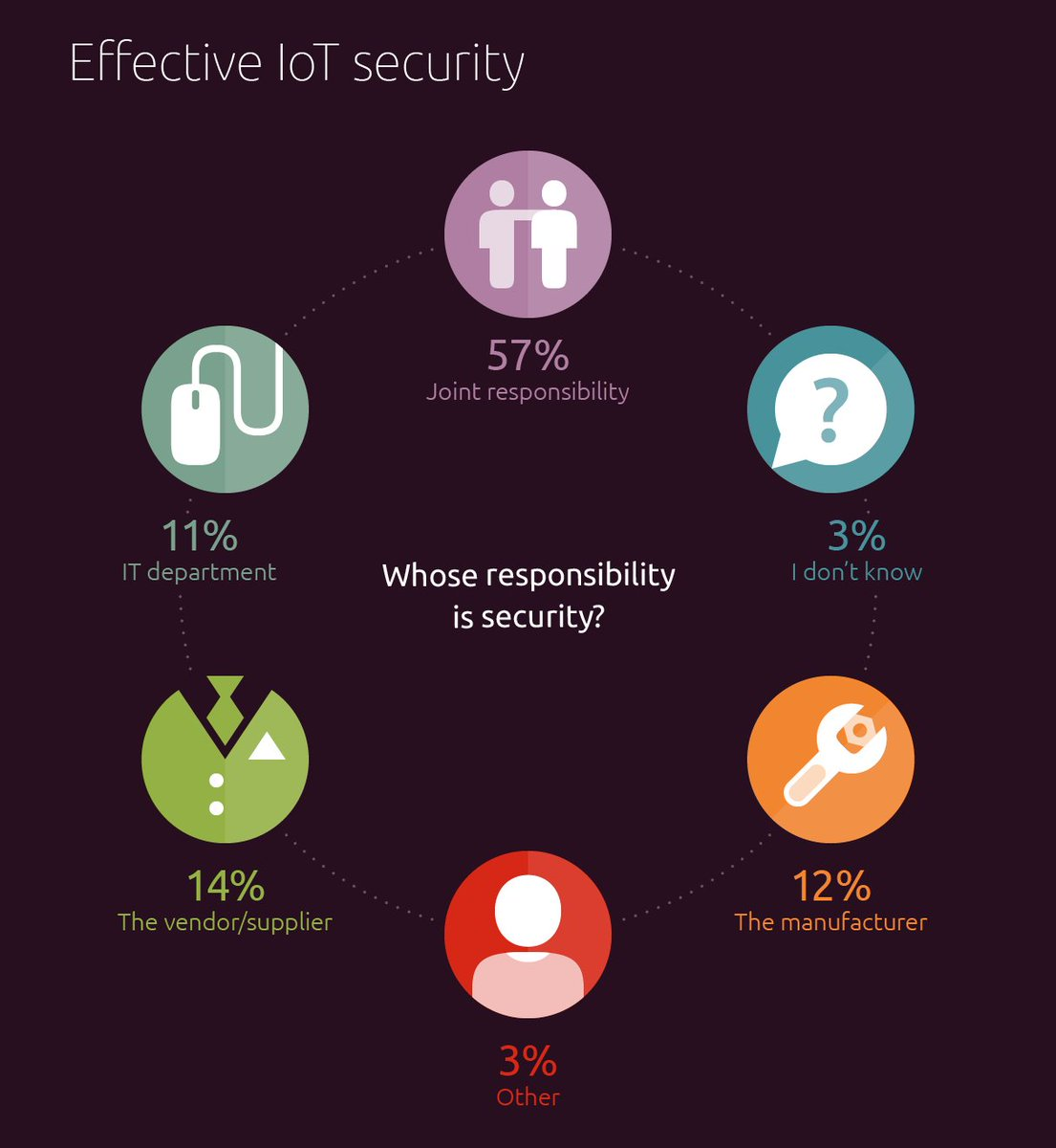 We asked professionals about responsibility in #IoT security. Here's what we found.