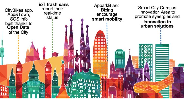#Barcelona is in the top of #smartcity rankings. Here's why  #smartcities