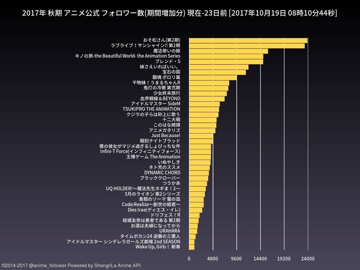 test ツイッターメディア - 秋期のアニメ公式フォロワー数期間増加ランキング(23日間)は 1位=おそ松さん(第2期) 2位=ラブライブ!サンシャイン!! 第2期 です。#おそ松さん #lovelive https://t.co/DNeKo9iwXg