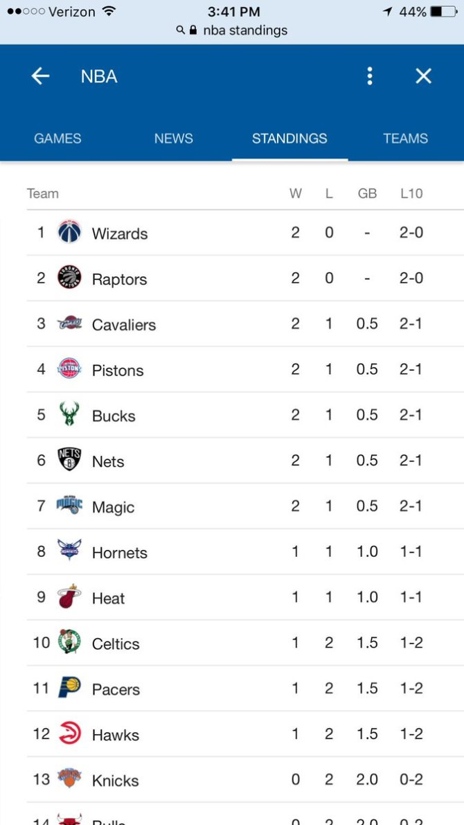 RT @cheesychee3 Nets is tied at 3rd place ...