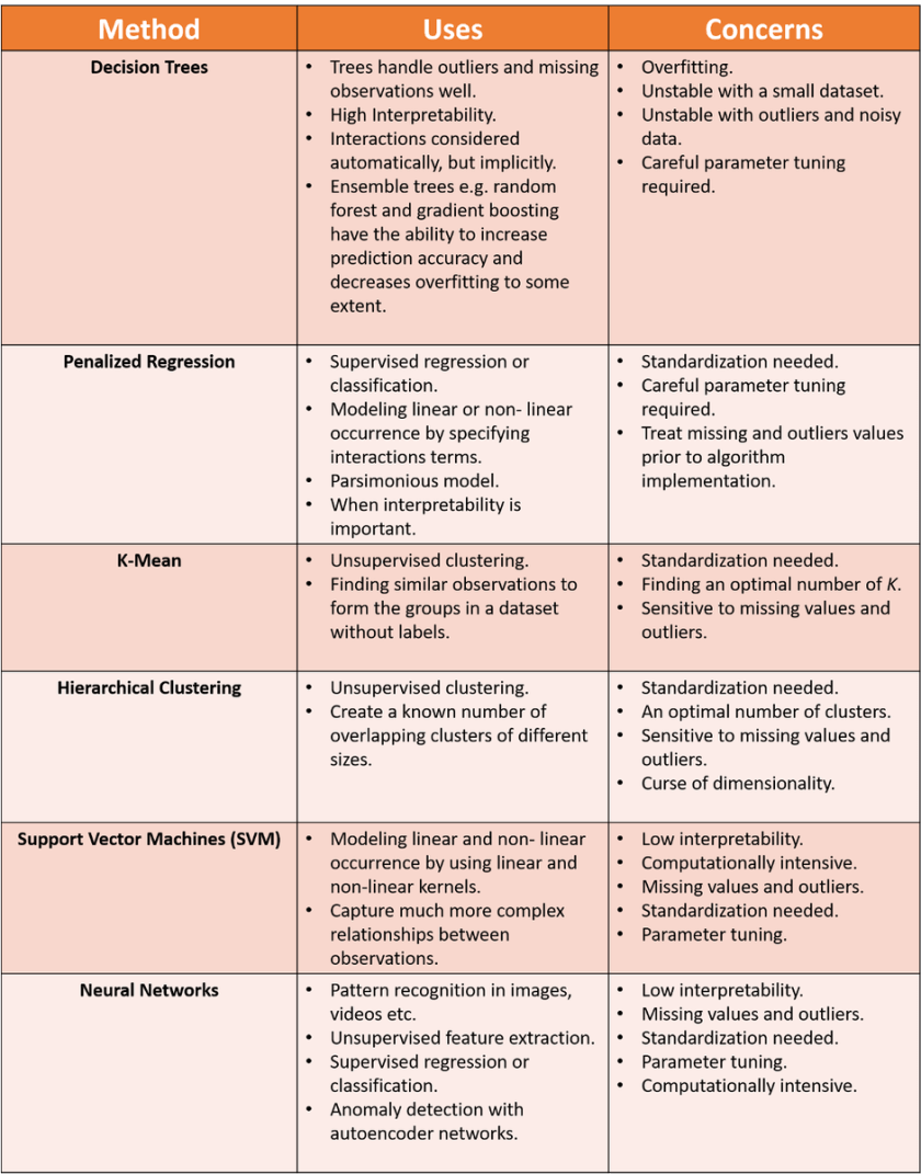 #MachineLearning Quick Reference Card