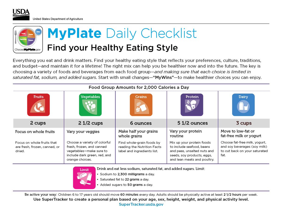 Choosemyplate On Twitter Know How Much To Eat From
