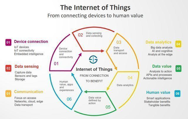 The Internet of Things: Big Data applications Infographic via https://i1.wp.com/pbs.twimg.com/media/DNAZrzlV4AALVLK.jpg?resize=640%2C407&ssl=1