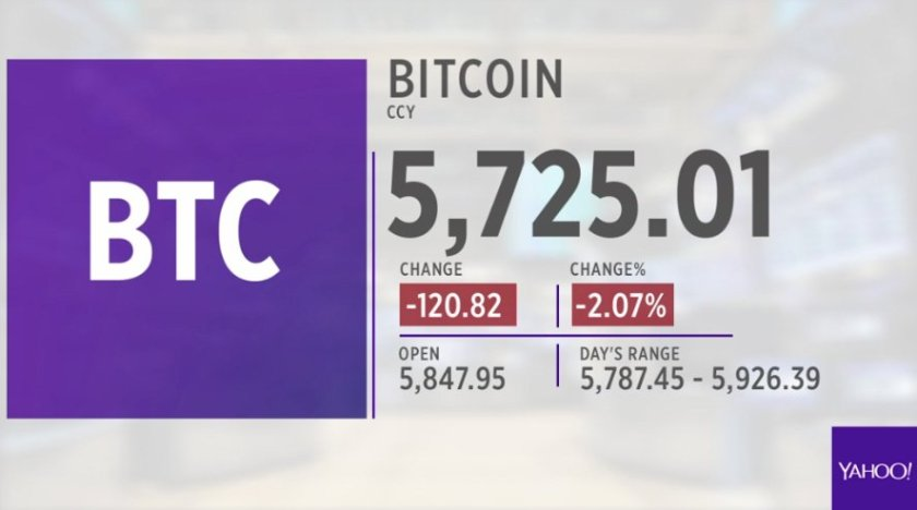 LIVE: #Bitcoin action this morning