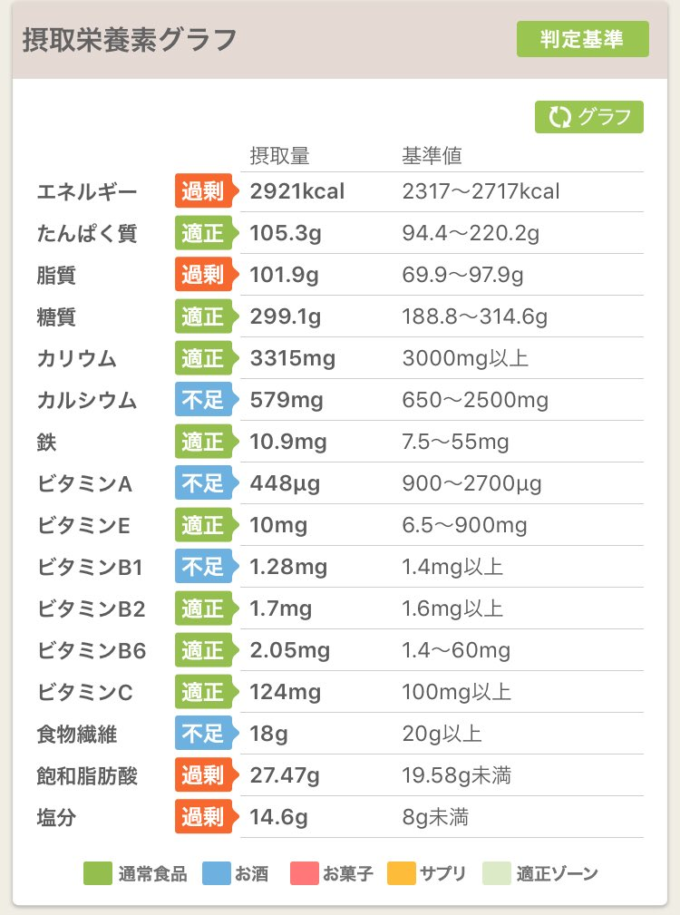 test ツイッターメディア - 10/21の結果です。さっき画像添付してなかった(^^;)糖質だけ適性にしてたんぱくと脂質でカロリー多めにしたいけど、外食ばかりやとコントロールできないですね(›´A`‹ )##ダイエット #ダイエット垢さんとつながりたい #ダイエット仲間募集 #あすけん #食事記録 #栄養 https://t.co/2xFPSEJmyl