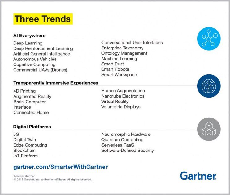 #AI will be the most disruptive class of technologies over the next 10 years. —Gartner #DF17