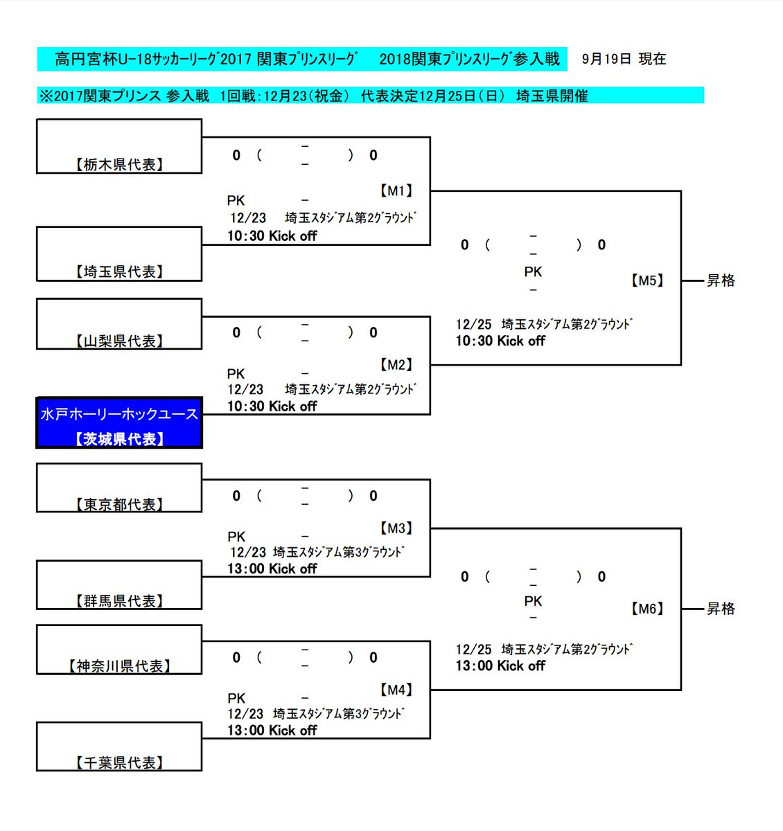 test ツイッターメディア - プリンスリーグ関東参入戦の出場チーム、栃木県代表が矢板中央に、埼玉県代表が昌平に決定した模様。どちらも全国高校サッカー選手権出場チーム。  水戸ユースが1回戦で対戦する山梨県代表は来週の最終節まで持ち越しの模様。 https://t.co/wbq19ummcS