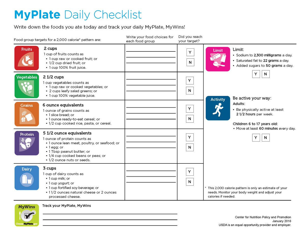 Choosemyplate On Twitter Use The Myplate Daily