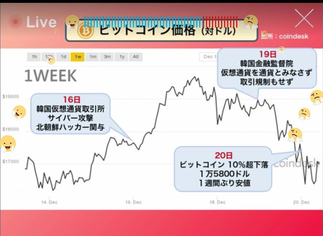 test ツイッターメディア - 今週のweeklyビットコイン φ(.. )メモメモ #NewsPicks #LivePicks https://t.co/Ahao7APeFZ