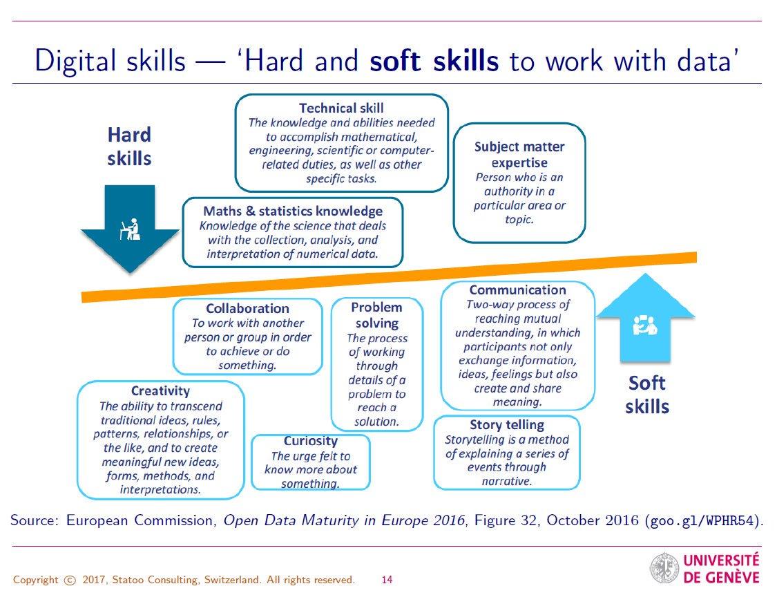 Profgo Kuonen On Twitter Wrt Soft Skills See