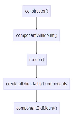 Understanding React—Component life-cycle  #react #reactjs #js