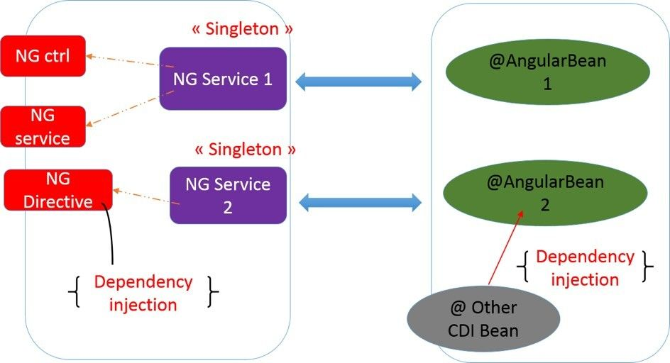 AngularBeans: A fresh new take on #AngularJS and #JavaEE   #javascript