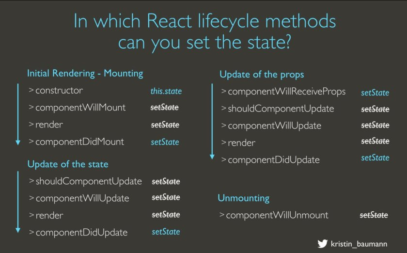 #ReactJS #Cheatsheet  —  this.setState() Choose the correct lifecycle method